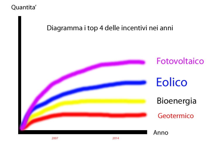 Diagramma top 4 incentivi